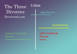 the three divorces copy